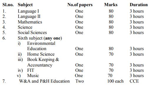 NBSE Class 10th (HSLC) Exam Scheme